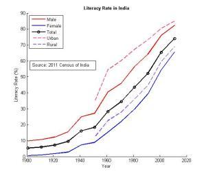 India_Literacy1900-2010